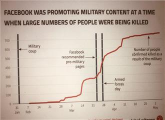 फेसबुक की कथनी और करनी में अंतर सैनिक हिंसा और कत्लेआम को प्लेटफार्म पर परोसा